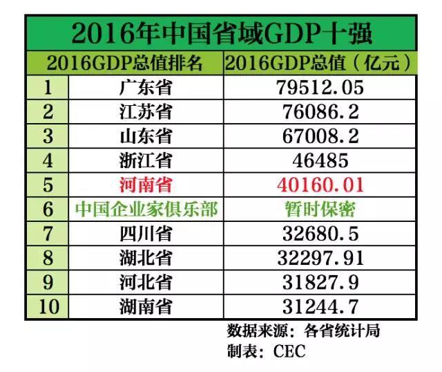 中国省份gdp总值对比_2013中国各省gdp排名,2013世界gdp总量最新排名